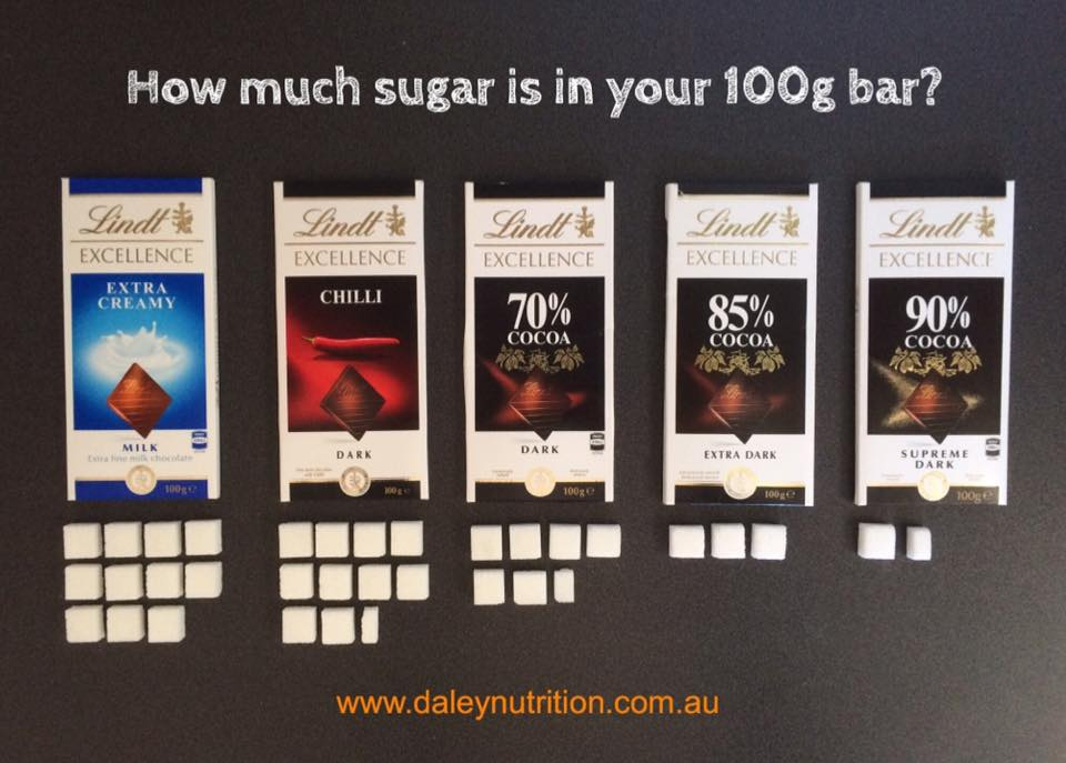 Health Infographics chocolcate