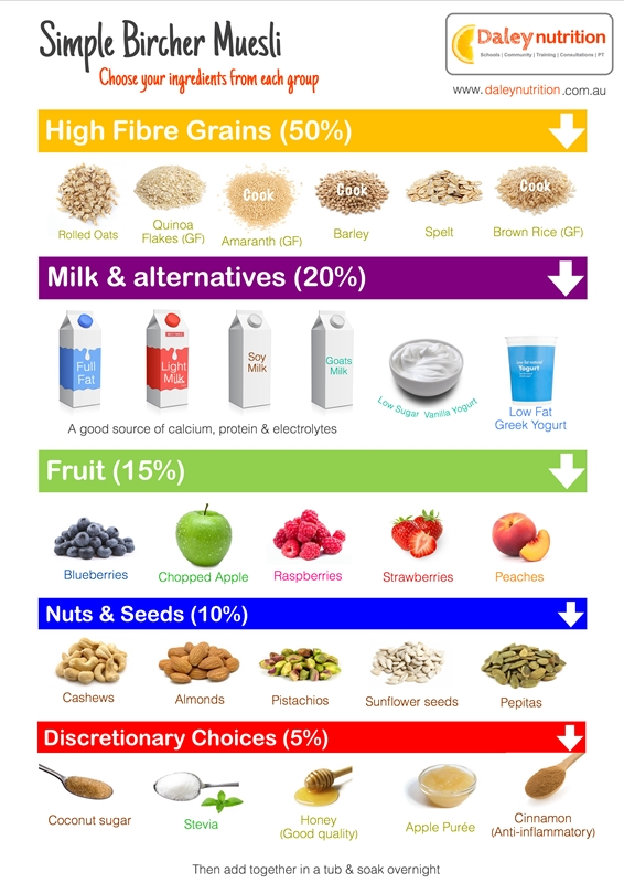 Health infographics build a bircher museli