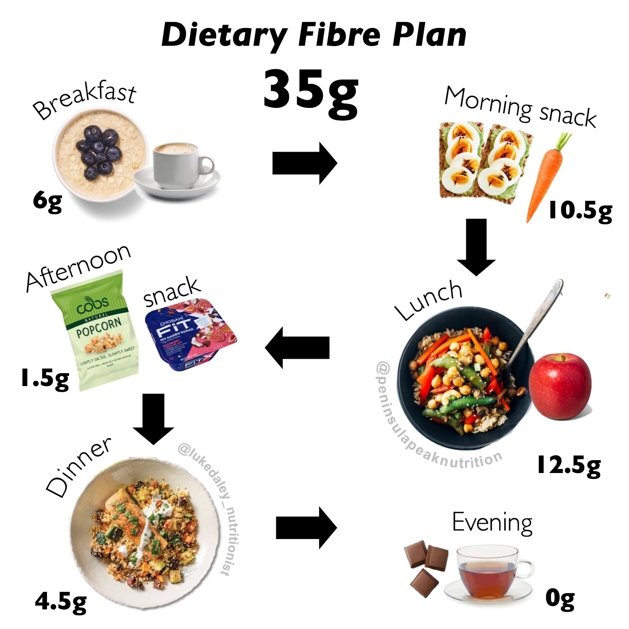 Dietary fibre intake