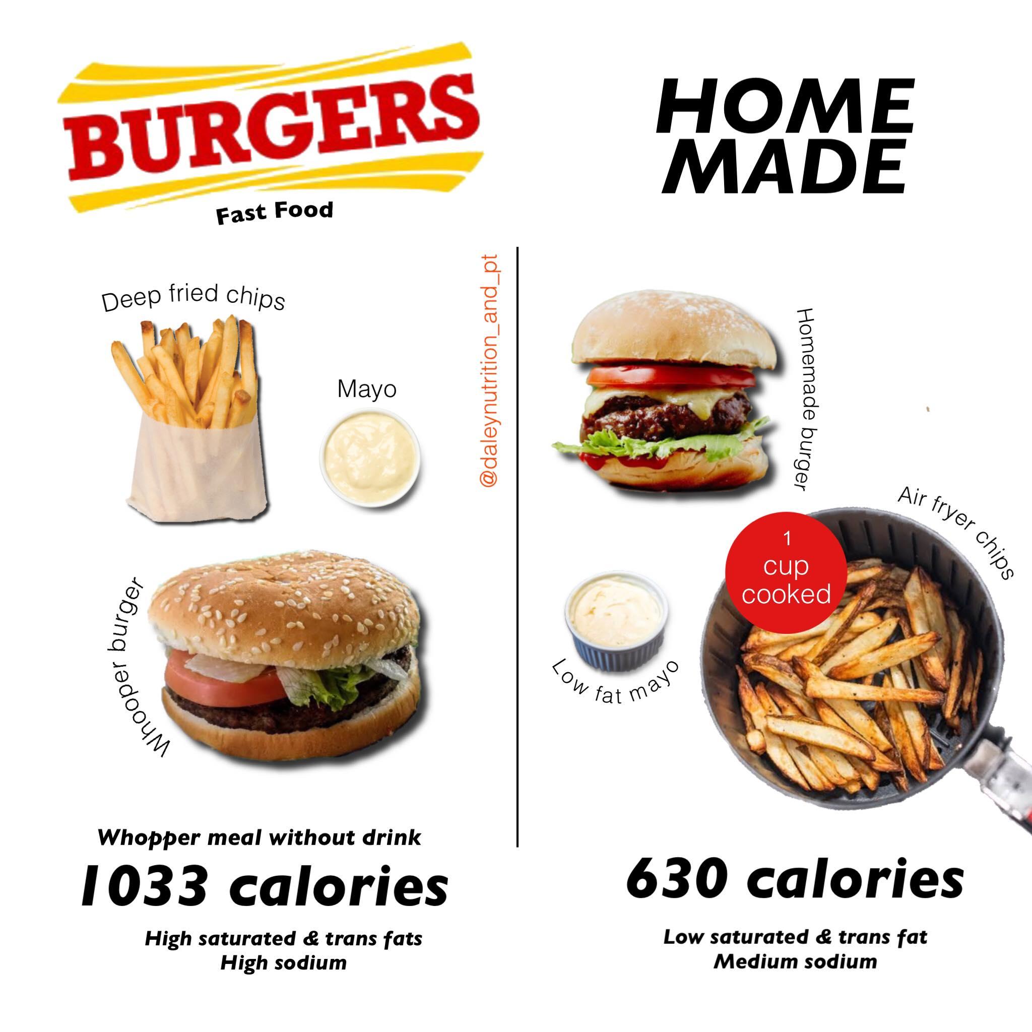 Homemade Aussie Burgers